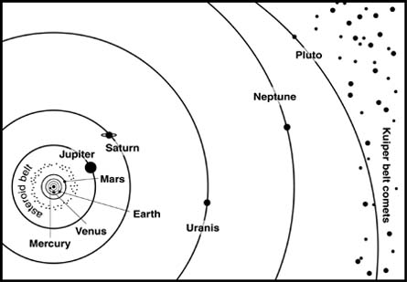 Solar System Diagram To Scale